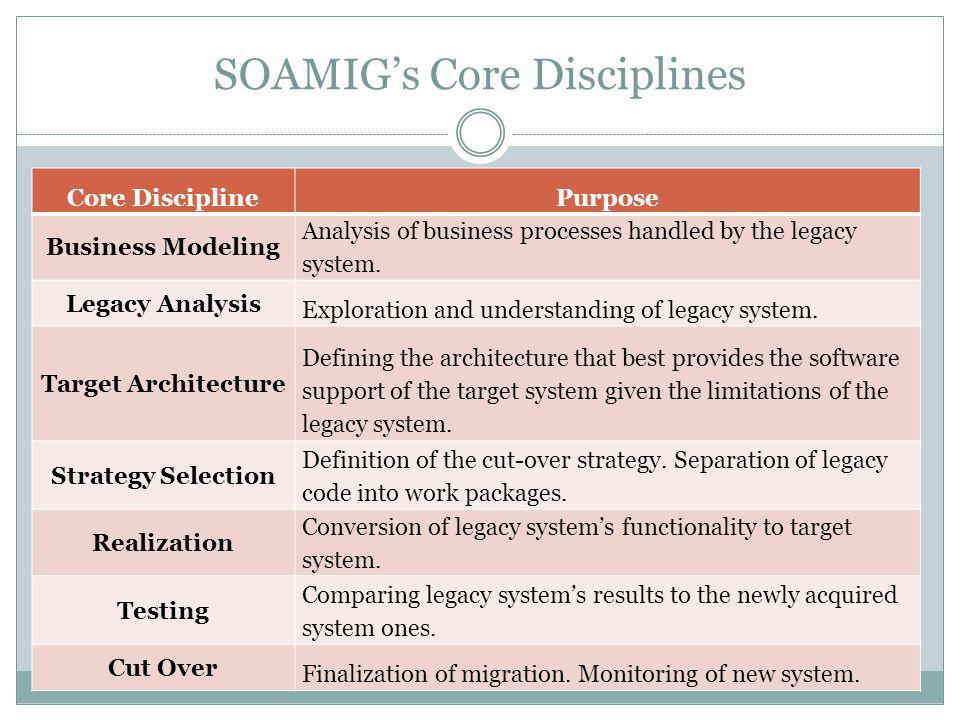 SOAMIG's Core Disciplines Core DisciplinePurpose Business Modeling Analysis of business processes handled by the legacy system. Legacy Analysis Explor