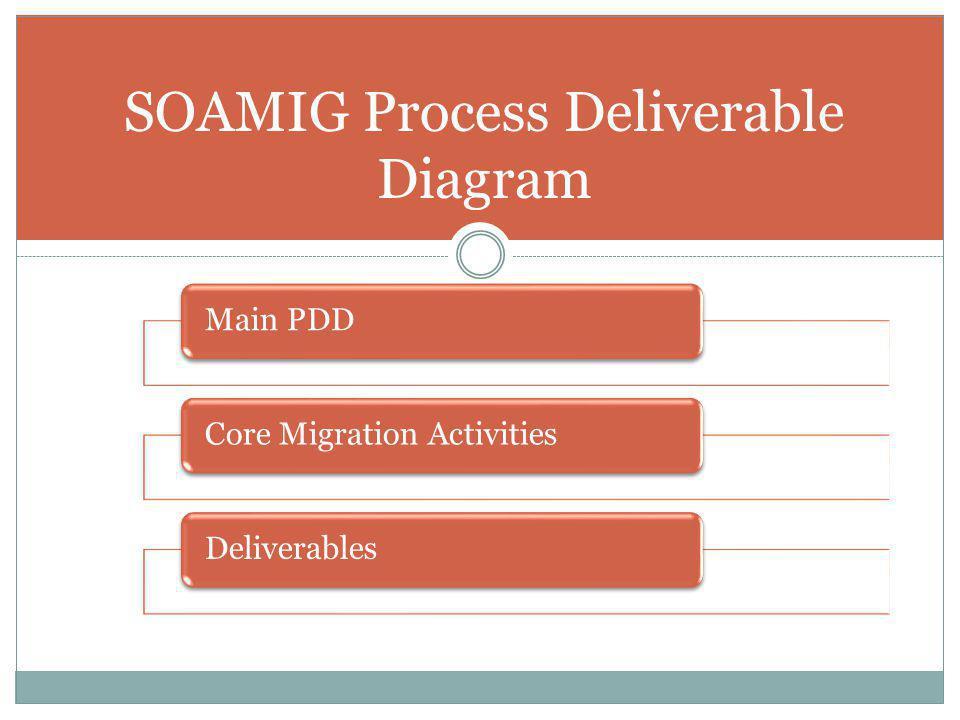 SOAMIG Process Deliverable Diagram Main PDDCore Migration ActivitiesDeliverables