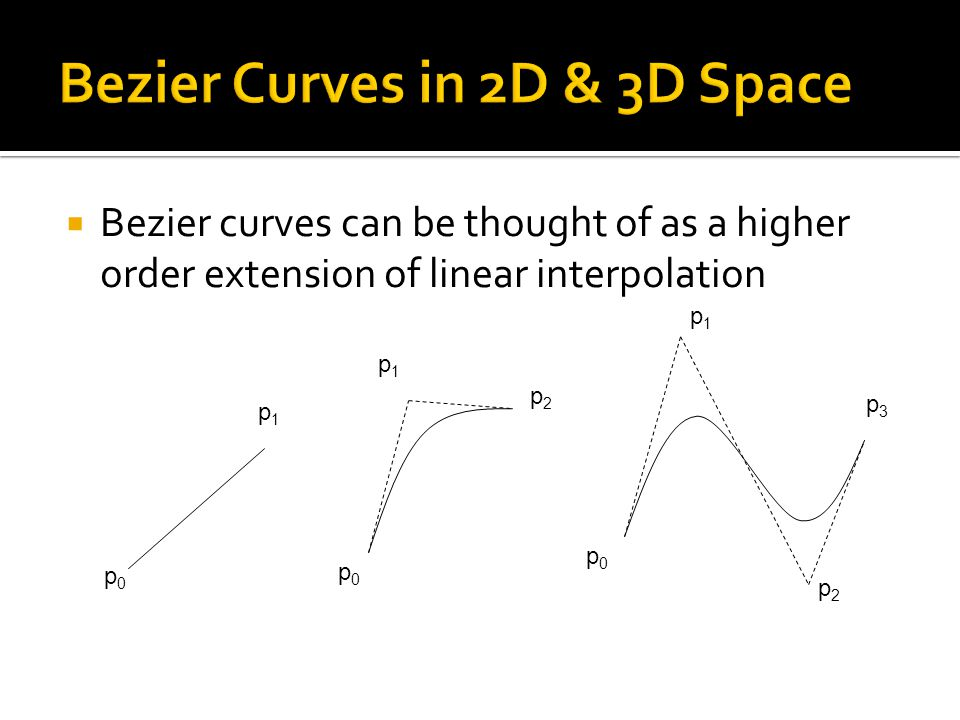  Bezier curves can be thought of as a higher order extension of linear interpolation p0p0 p1p1 p0p0 p1p1 p2p2 p0p0 p1p1 p2p2 p3p3