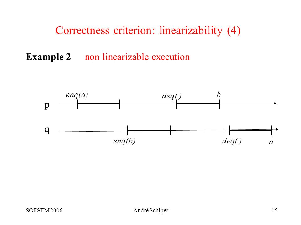 SOFSEM 2006André Schiper15 Correctness criterion: linearizability (4) Example 2 p q enq(a) enq(b) deq( ) b a non linearizable execution
