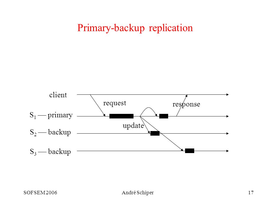 SOFSEM 2006André Schiper17 Primary-backup replication client S 1  primary S 2  backup S 3  backup request update response