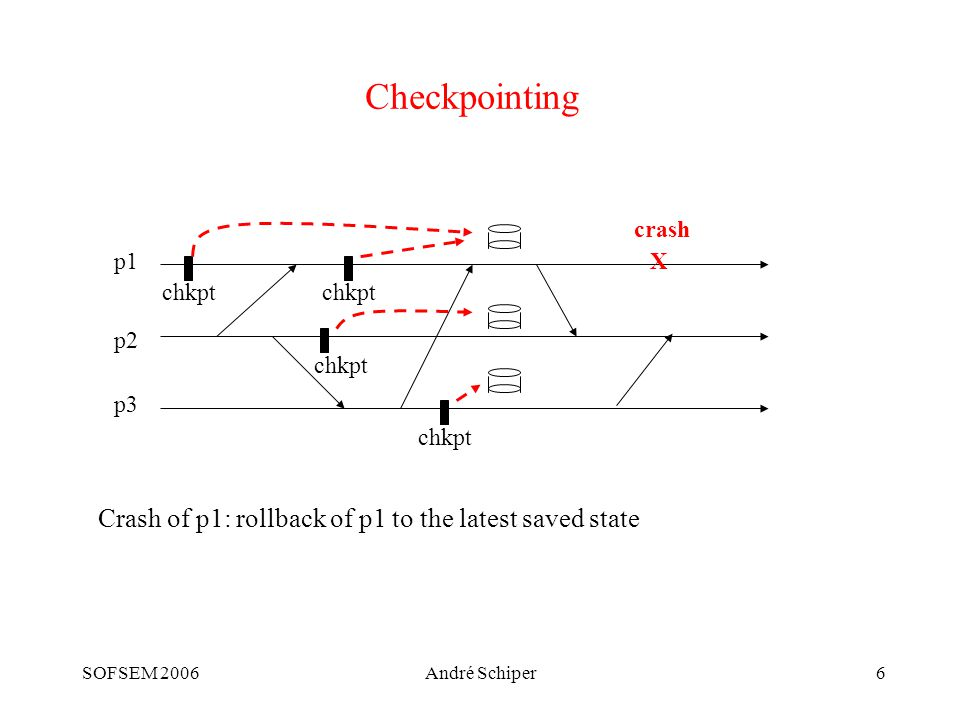 SOFSEM 2006André Schiper27 Atomic broadcast for active replication (2) S1S1 S3S3 C C' S2S2 abcast(g S, req) abcast(g S, req') group g S