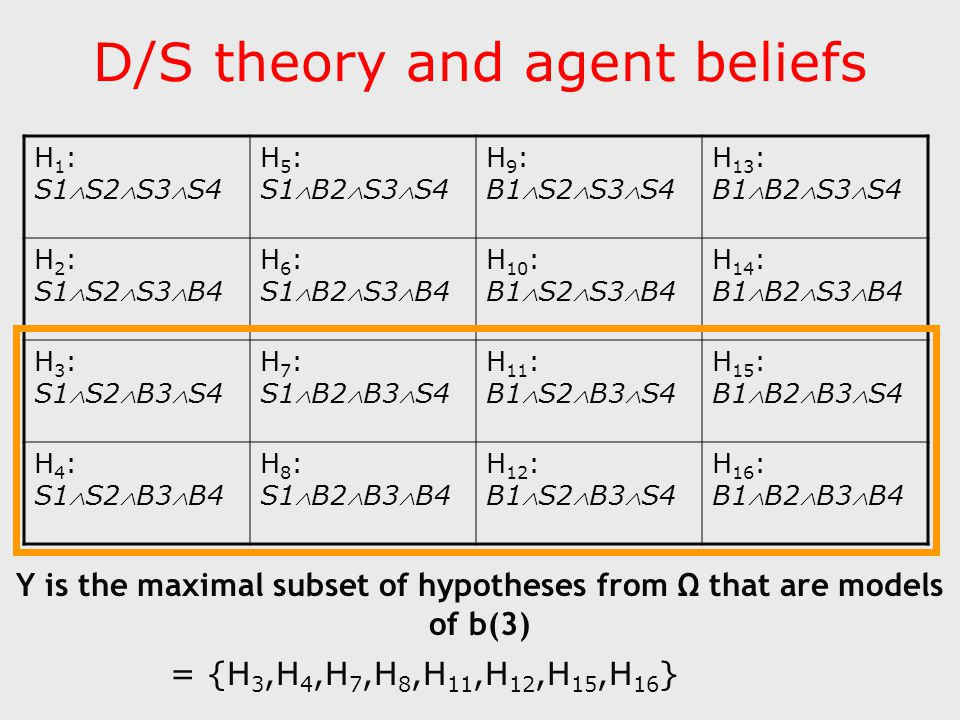 D/S theory and agent beliefs H 1 : S1S2S3S4 H 5 : S1B2S3S4 H 9 : B1S2S3S4 H 13 : B1B2S3S4 H 2 : S1S2S3B4 H 6 : S1B2S3B4 H 10 : B1S2S3B4 H 14 : B1B2S3B4 H 3 : S1S2B3S4 H 7 : S1B2B3S4 H 11 : B1S2B3S4 H 15 : B1B2B3S4 H 4 : S1S2B3B4 H 8 : S1B2B3B4 H 12 : B1S2B3S4 H 16 : B1B2B3B4 Y is the maximal subset of hypotheses from Ω that are models of b(3) = {H 3,H 4,H 7,H 8,H 11,H 12,H 15,H 16 }