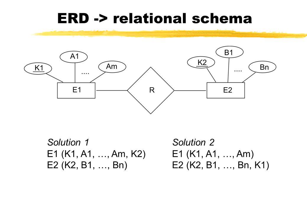 Solution 1 E1 (K1, A1, …, Am, K2) E2 (K2, B1, …, Bn) Solution 2 E1 (K1, A1, …, Am) E2 (K2, B1, …, Bn, K1)