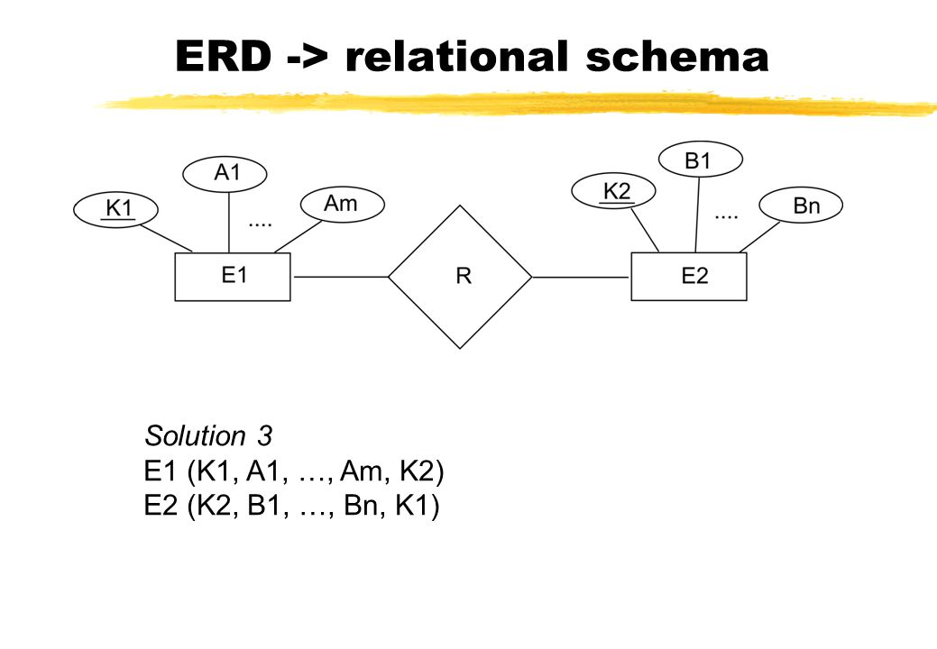 ERD -> relational schema Solution 3 E1 (K1, A1, …, Am, K2) E2 (K2, B1, …, Bn, K1)