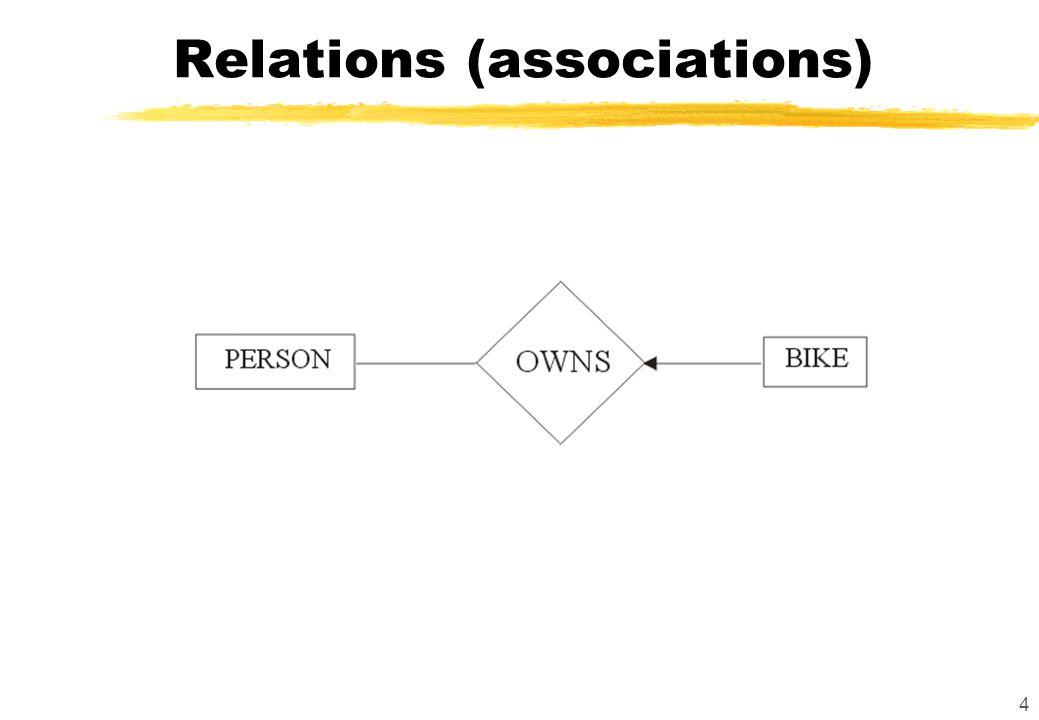4 Relations (associations)