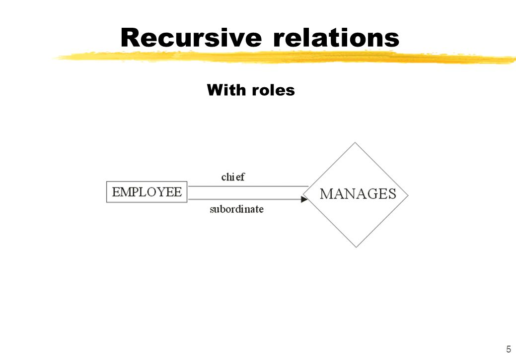 5 Recursive relations With roles