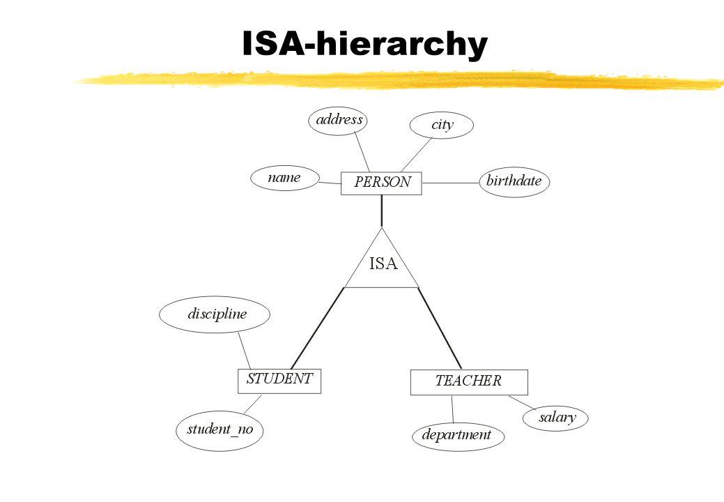 ISA-hierarchy