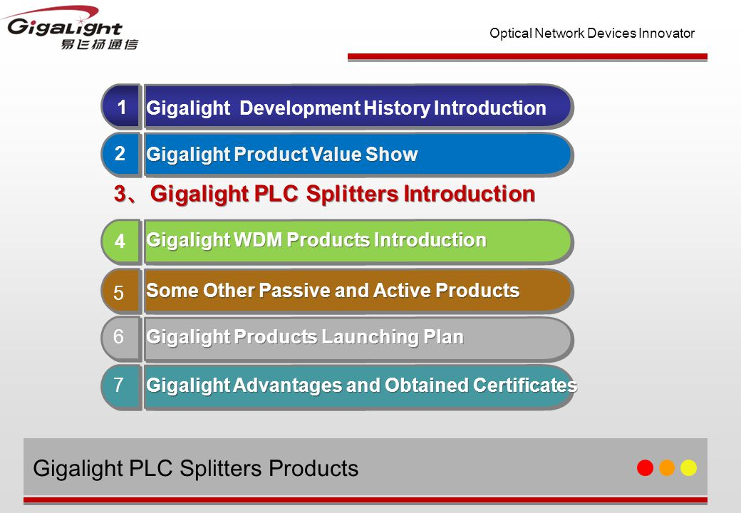 Optical Network Devices Innovator 2 2 Gigalight Key Devices Technology Platform 1 1 Gigalight Product Value Show Gigalight Product Value Show 4 4 Gigalight WDM Products Introduction 5 7 5 6 Gigalight Development History Introduction Some Other Passive and Active Products Gigalight Products Launching Plan Gigalight Advantages and Obtained Certificates 3 、 Gigalight PLC Splitters Introduction Gigalight PLC Splitters Products