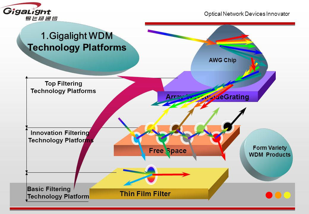 Optical Network Devices Innovator Array WaveguideGrating Free Space Innovation Filtering Technology Platforms Basic Filtering Technology Platform Thin Film Filter Top Filtering Technology Platforms AWG Chip 1.Gigalight WDM Technology Platforms Form Variety WDM Products