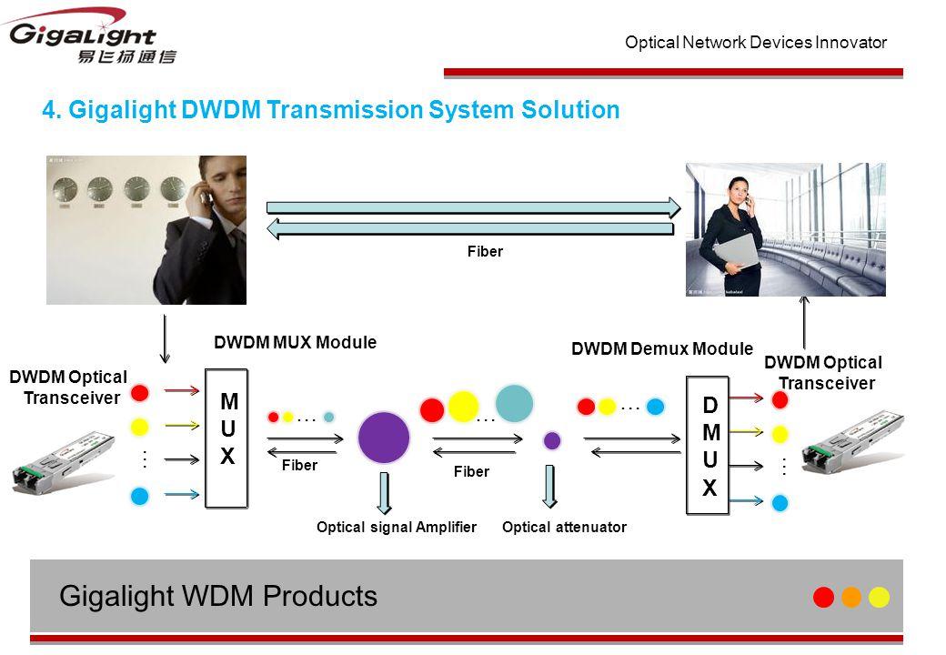 Optical Network Devices Innovator Fiber DWDM Optical Transceiver MUXMUX DWDM Optical Transceiver DWDM Demux Module Fiber … … … Optical signal Amplifier … DMUXDMUX … Optical attenuator DWDM MUX Module 4.