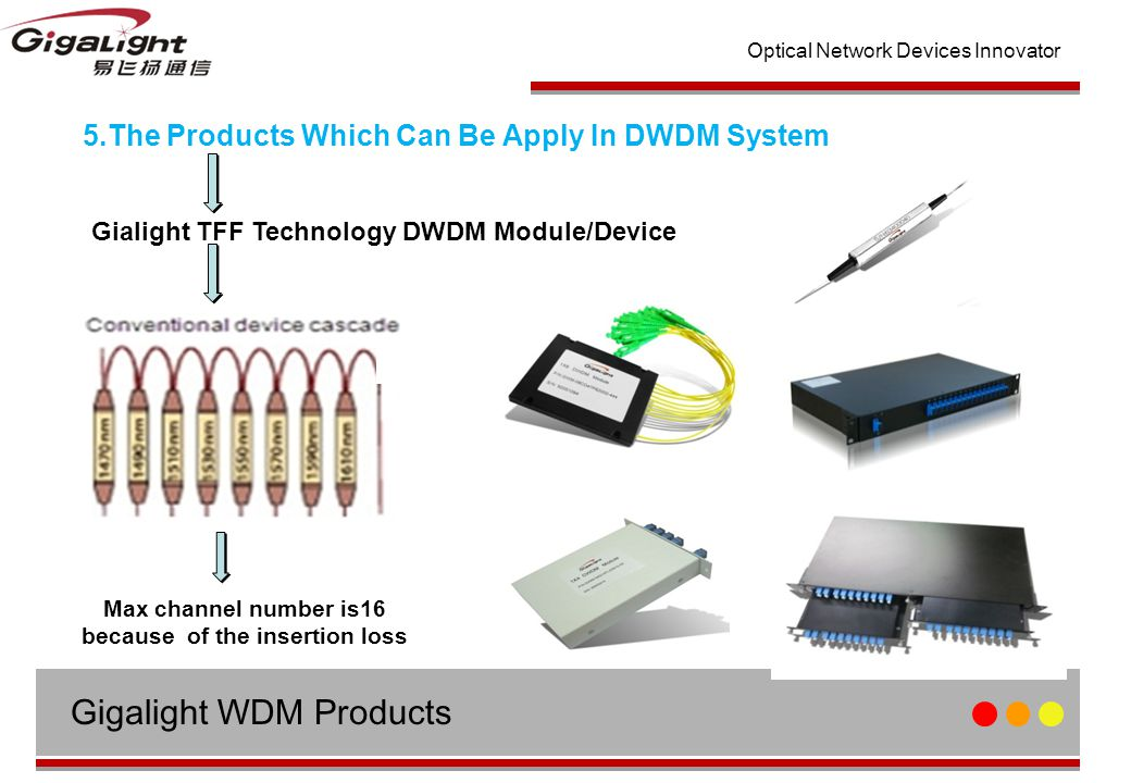 Optical Network Devices Innovator 5.The Products Which Can Be Apply In DWDM System Gialight TFF Technology DWDM Module/Device Max channel number is16 because of the insertion loss Gigalight WDM Products