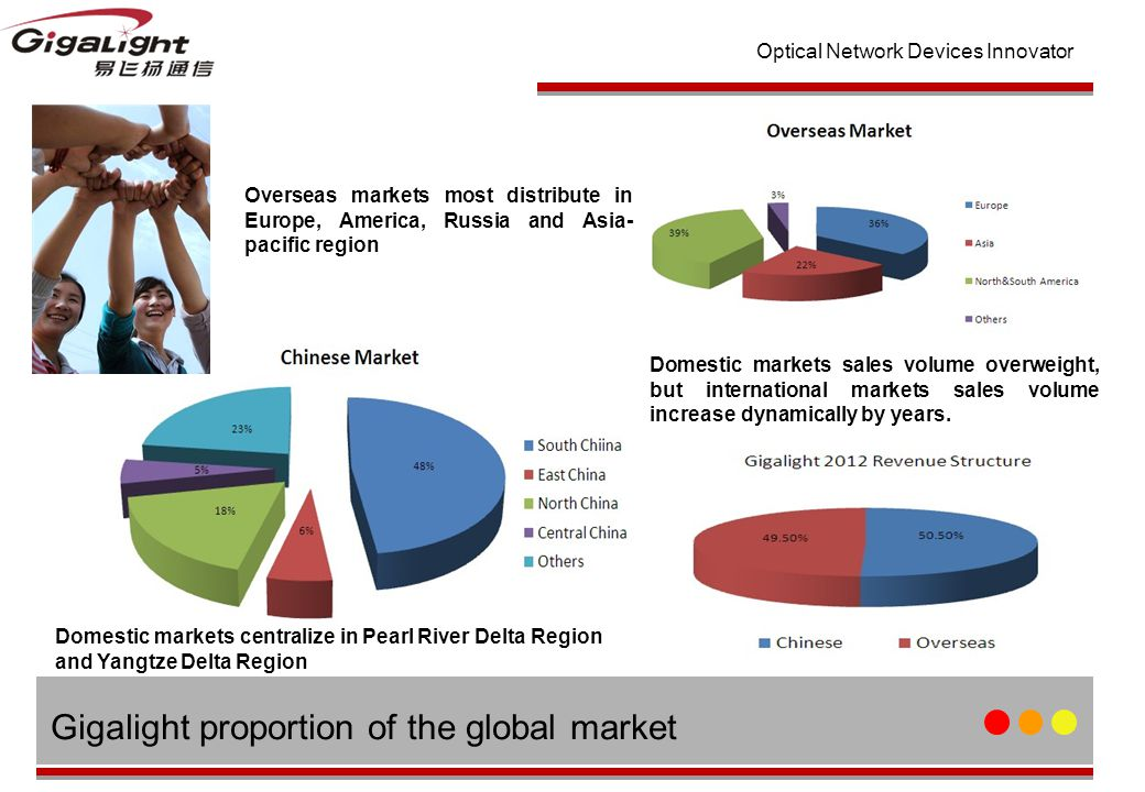 Optical Network Devices Innovator Gigalight proportion of the global market Overseas markets most distribute in Europe, America, Russia and Asia- pacific region Domestic markets sales volume overweight, but international markets sales volume increase dynamically by years.