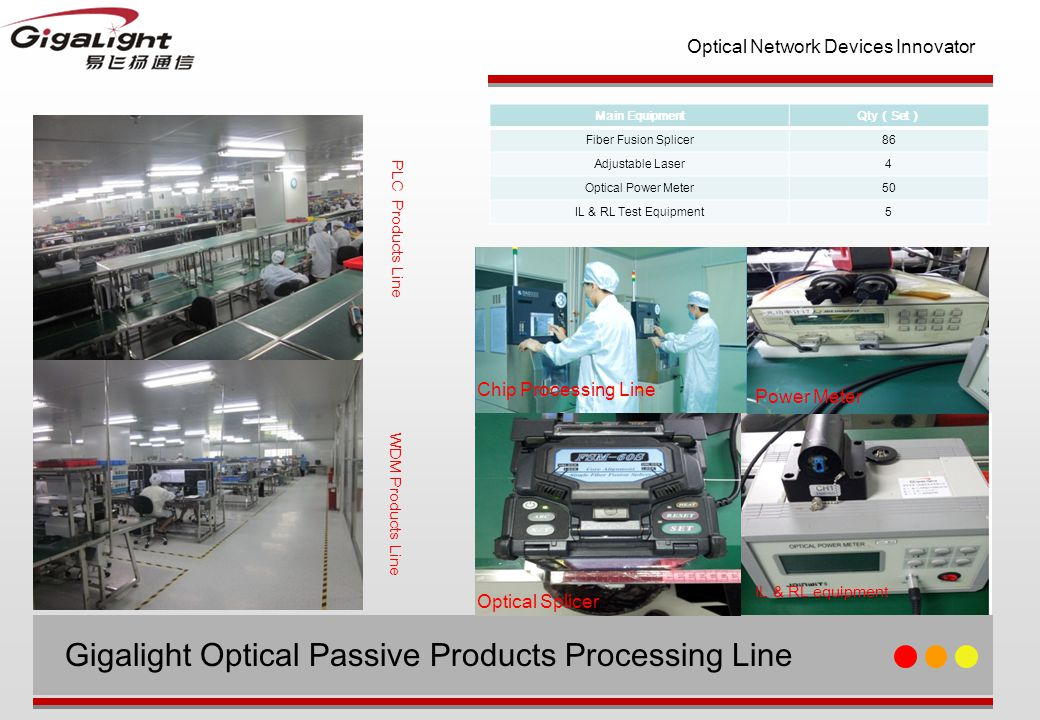 Optical Network Devices Innovator Gigalight Optical Passive Products Processing Line PLC Products Line WDM Products Line Main Equipment Qty ( Set ) Fiber Fusion Splicer86 Adjustable Laser4 Optical Power Meter50 IL & RL Test Equipment5 Optical Splicer Power Meter IL & RL equipment Chip Processing Line