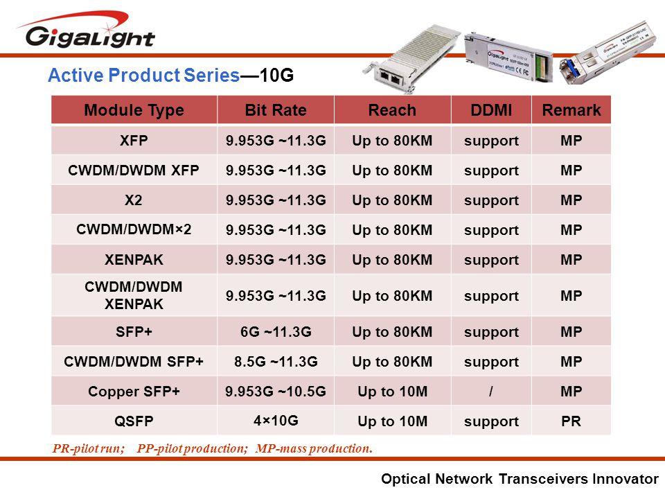 Optical Network Transceivers Innovator PR-pilot run; PP-pilot production; MP-mass production.