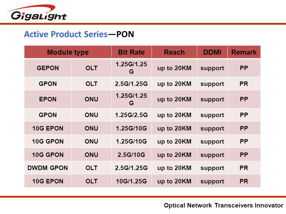 Optical Network Transceivers Innovator Active Product Series—PON PR-pilot run; PP-pilot production; MP-mass production.