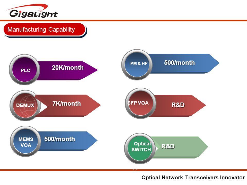 Optical Network Transceivers Innovator Manufacturing Capability CWDM MUX DEMUX PLC 20K/month 7K/month MEMS VOA 500/month MEMS SWITC H R&D Optical SWITCH SFP VOA PM & HP R&D 500/month