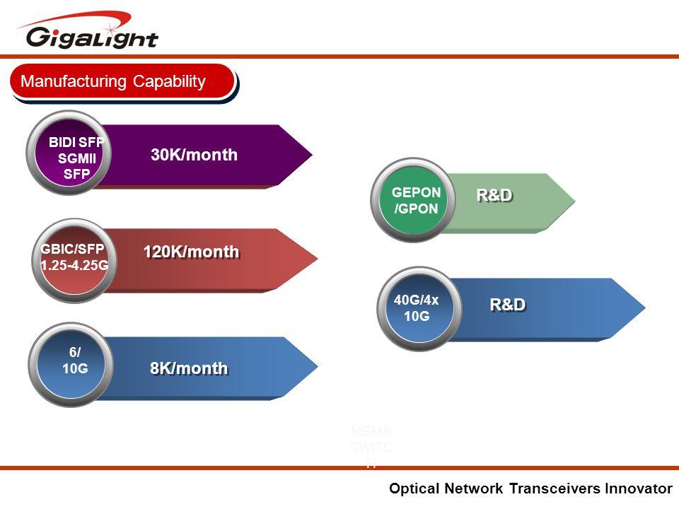 Optical Network Transceivers Innovator GBIC/SFP 1.25-4.25G 6/ 10G 120K/month 8K/month Manufacturing Capability 30K/month BIDI SFP SGMII SFP MEMS SWITC H 40G/4x 10G R&D GEPON /GPON R&D