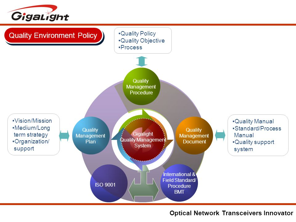Optical Network Transceivers Innovator International & Field Standard/ Procedure BMT Quality Management Procedure Quality Management Document Quality Management Plan Vision/Mission Medium/Long term strategy Organization/ support Gigalight Quality Management System Quality Manual Standard/Process Manual Quality support system Quality Policy Quality Objective Process ISO 9001 Quality Environment Policy