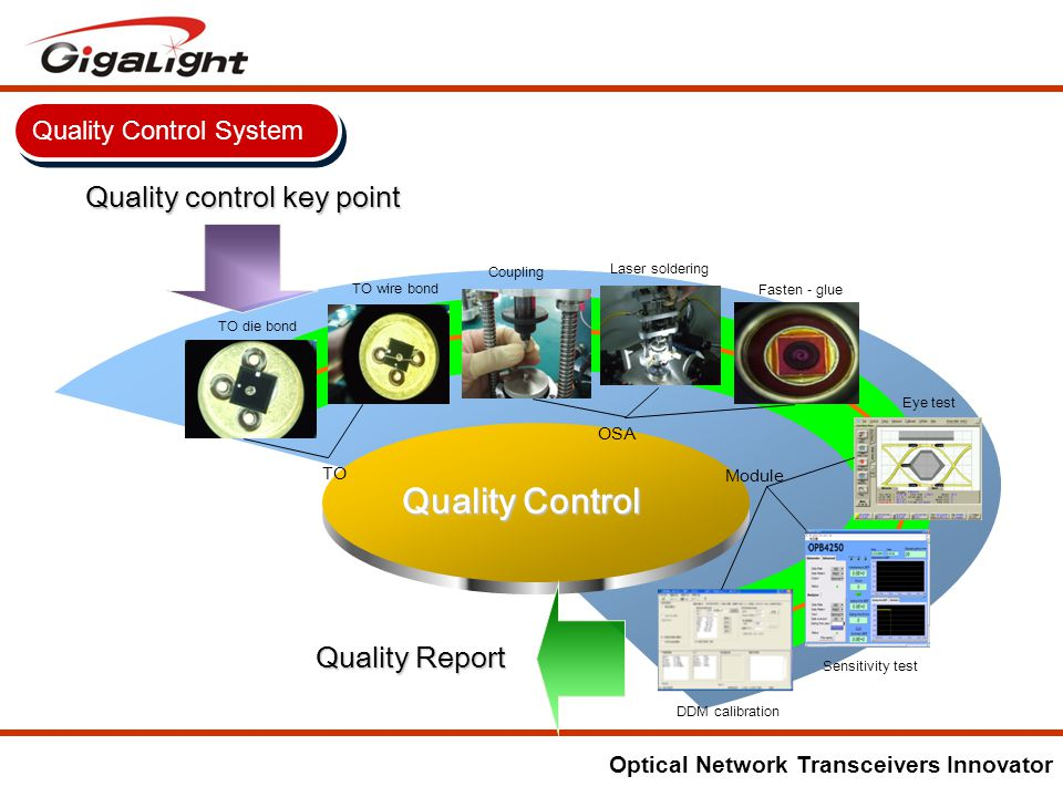 Optical Network Transceivers Innovator Quality control key point Quality Report Quality Control TO die bond TO wire bond Coupling Fasten - glue Laser soldering Eye test Sensitivity test DDM calibration TO OSA Module Quality Control System