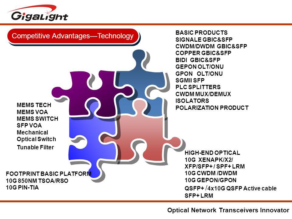 Optical Network Transceivers Innovator Competitive Advantages—Technology HIGH-END OPTICAL 10G XENAPK/X2/ XFP/SFP+ / SPF+ LRM 10G CWDM /DWDM 10G GEPON/GPON QSFP+ / 4x10G QSFP Active cable SFP+ LRM MEMS TECH MEMS VOA MEMS SWITCH SFP VOA Mechanical Optical Switch Tunable Filter FOOTPRINT BASIC PLATFORM 10G 850NM TSOA/RSO 10G PIN-TIA BASIC PRODUCTS SIGNALE GBIC&SFP CWDM/DWDM GBIC&SFP COPPER GBIC&SFP BIDI GBIC&SFP GEPON OLT/ONU GPON OLT/ONU SGMII SFP PLC SPLITTERS CWDM MUX/DEMUX ISOLATORS POLARIZATION PRODUCT