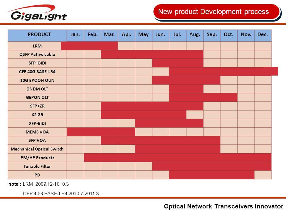 Optical Network Transceivers Innovator New product Development process PRODUCTJan.Feb.Mar.Apr.MayJun.Jul.Aug.Sep.Oct.Nov.Dec.