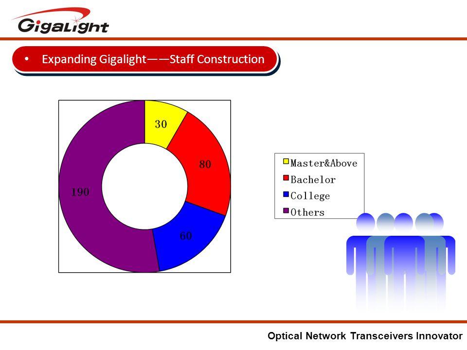 Optical Network Transceivers Innovator Unit: USD million Sale Revenue 6.43 7.97 12.59 8.82 (Q1 and Q2)