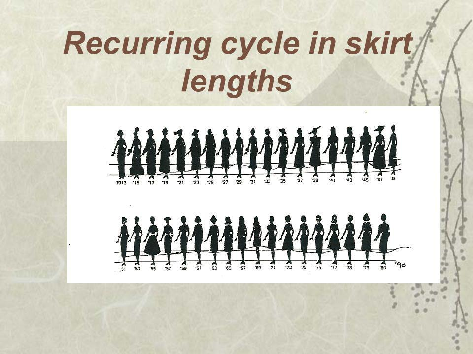 Recurring cycle in skirt lengths