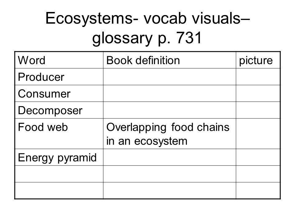 Ecosystems- vocab visuals– glossary p.