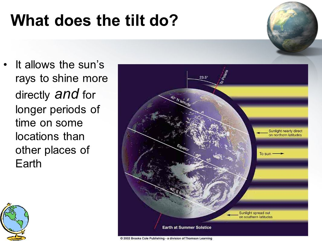 What does the tilt do? It allows the sun's rays to shine more directly and for longer periods of time on some locations than other places of Earth