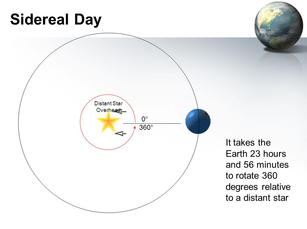 0°0° 360° Sidereal Day It takes the Earth 23 hours and 56 minutes to rotate 360 degrees relative to a distant star Distant Star Overhead