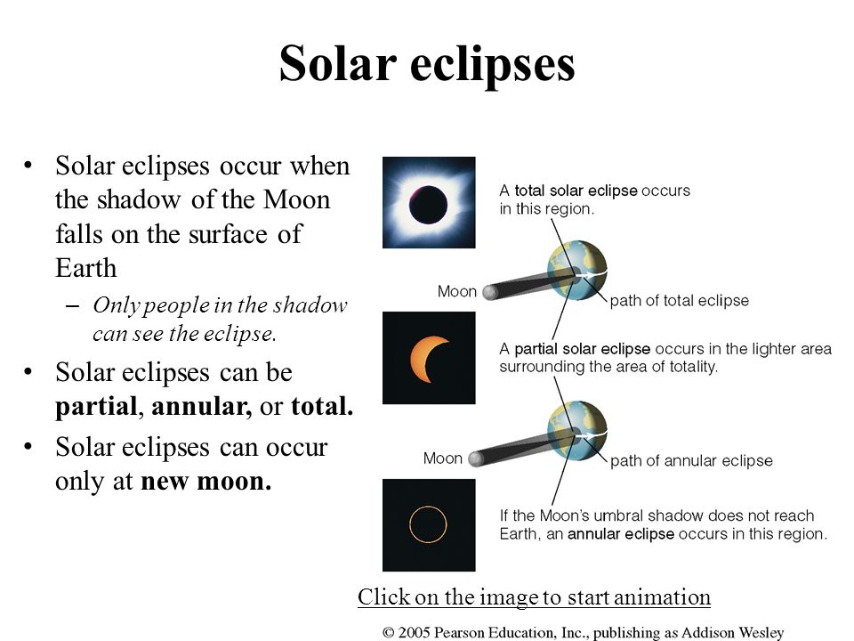Solar eclipses Solar eclipses occur when the shadow of the Moon falls on the surface of Earth – Only people in the shadow can see the eclipse.
