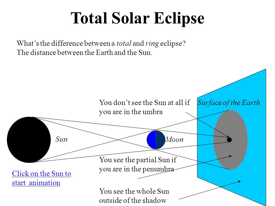 Total Solar Eclipse What's the difference between a total and ring eclipse.