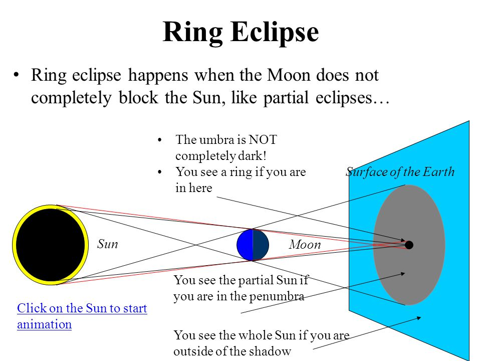 Ring Eclipse Ring eclipse happens when the Moon does not completely block the Sun, like partial eclipses… You see the whole Sun if you are outside of the shadow You see the partial Sun if you are in the penumbra The umbra is NOT completely dark.
