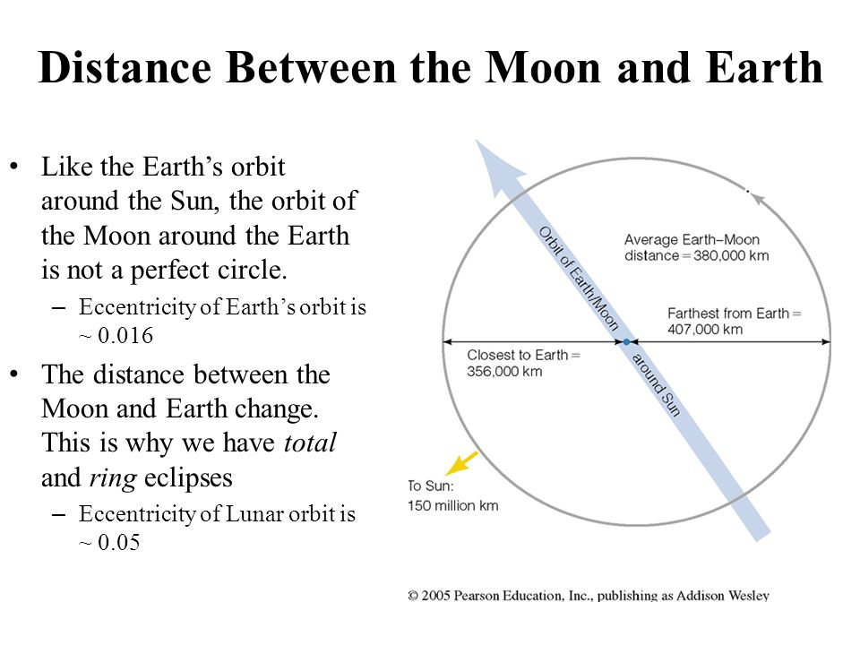 Distance Between the Moon and Earth Like the Earth's orbit around the Sun, the orbit of the Moon around the Earth is not a perfect circle.