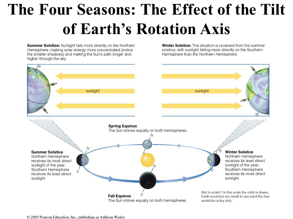 Factors Affecting Earth's Temperature Distance to heat source Illumination Angle Noon, Summer Solstice Sunrise/Sunset, Winter Solstice Web Project: tutorial on www.astronomyplace.com, Chapter 2, Time and Seasons www.astronomyplace.com Click on the Sun to start animation