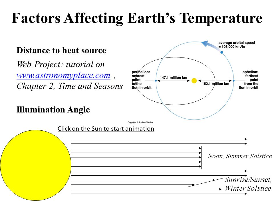Solstices and Equinoxes Equinox: An equinox is one of two opposite points on the celestial sphere where the celestial equator and ecliptic intersect.