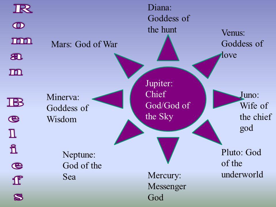 Mars: God of War Jupiter: Chief God/God of the Sky Juno: Wife of the chief god Venus: Goddess of love Diana: Goddess of the hunt Minerva: Goddess of W