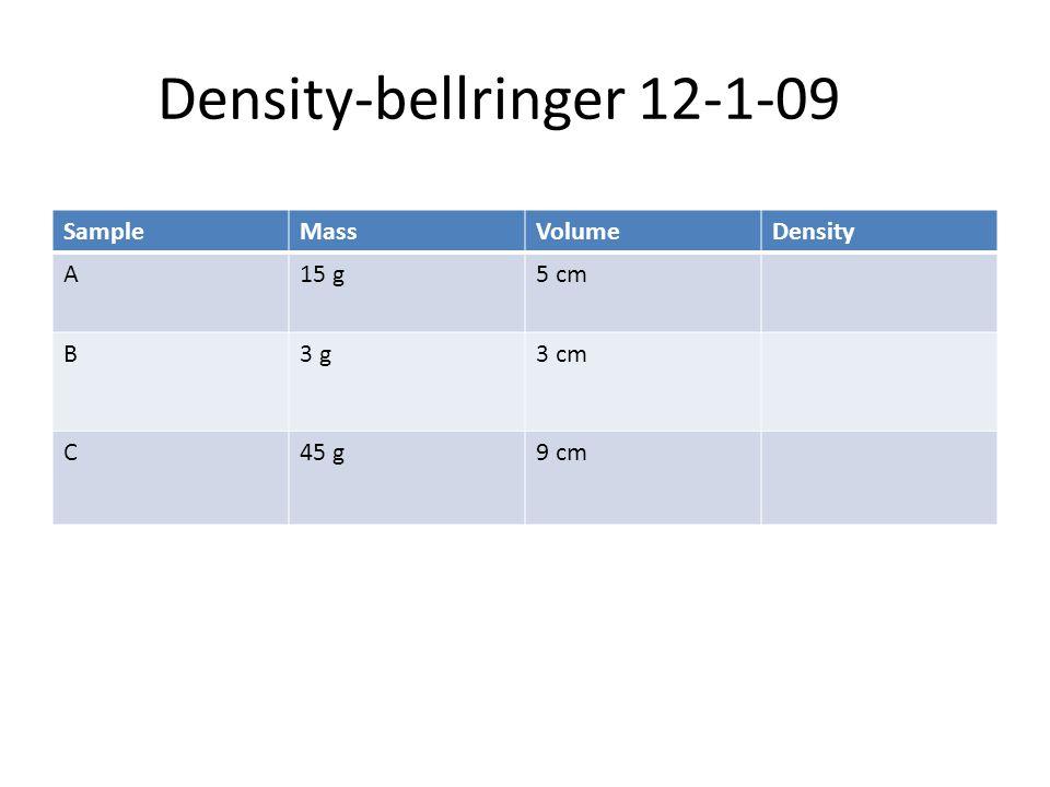 Density-bellringer 12-1-09 SampleMassVolumeDensity A15 g5 cm B3 g3 g3 cm C45 g9 cm