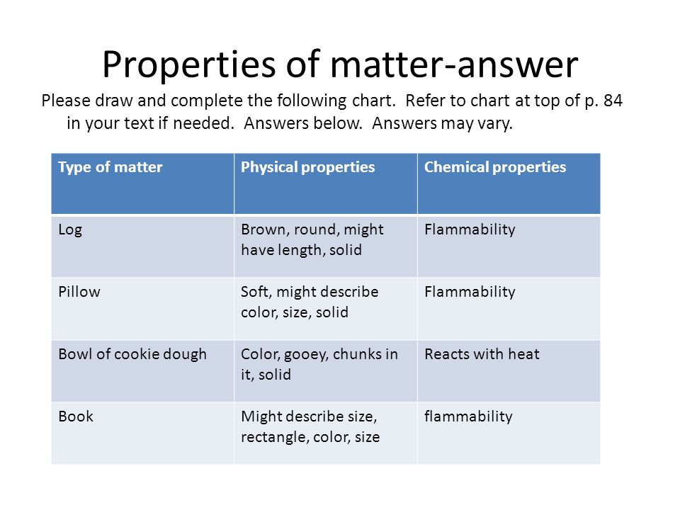Properties of matter-answer Please draw and complete the following chart. Refer to chart at top of p. 84 in your text if needed. Answers below. Answer