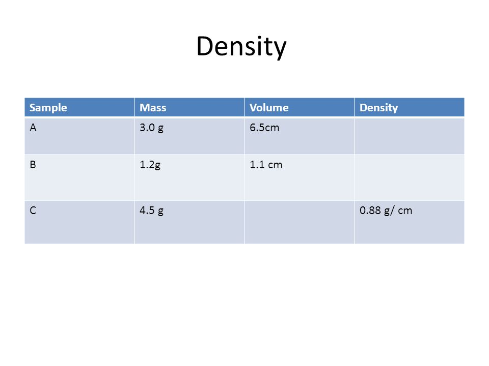 Density SampleMassVolumeDensity A3.0 g6.5cm B1.2g1.1 cm C4.5 g0.88 g/ cm