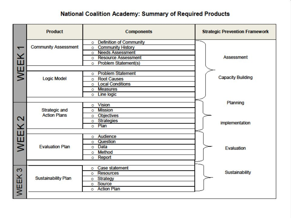 National Coalition Academy Capacity Building KEY is to be… Intentful & Proactive …when building coalition capacity.