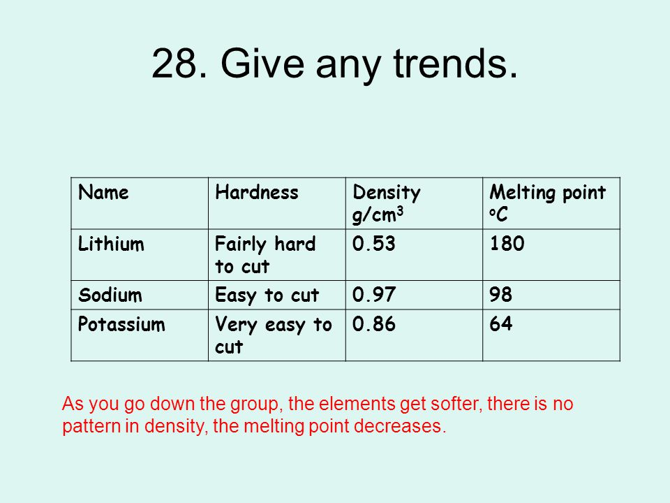 28. Give any trends. NameHardnessDensity g/cm 3 Melting point o C LithiumFairly hard to cut 0.53180 SodiumEasy to cut0.9798 PotassiumVery easy to cut