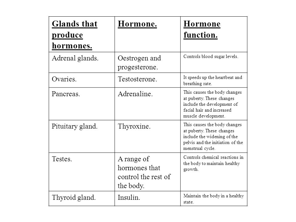 Glands that produce hormones. Hormone.Hormone function.