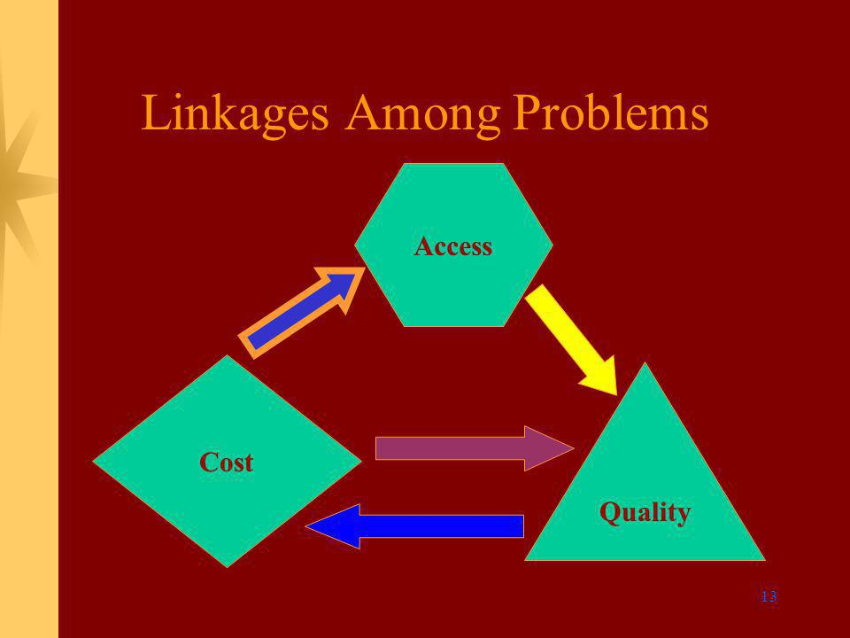 13 Linkages Among Problems Cost Quality Access