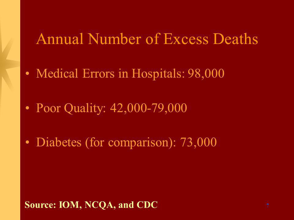 7 Annual Number of Excess Deaths Medical Errors in Hospitals: 98,000 Poor Quality: 42,000-79,000 Diabetes (for comparison): 73,000 Source: IOM, NCQA, and CDC
