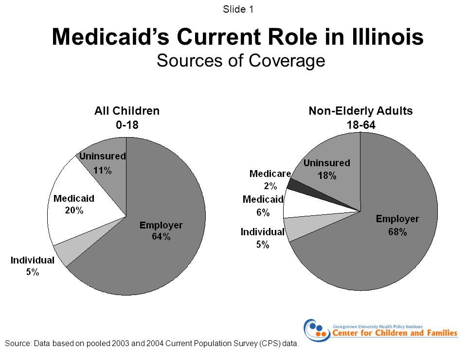 Medicaid's Current Role in Illinois Sources of Coverage All Children 0-18 Non-Elderly Adults 18-64 Source: Data based on pooled 2003 and 2004 Current Population Survey (CPS) data.
