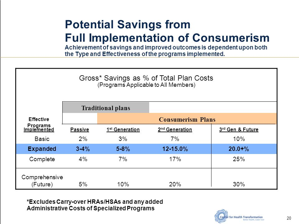 20 Potential Savings from Full Implementation of Consumerism Achievement of savings and improved outcomes is dependent upon both the Type and Effectiveness of the programs implemented.