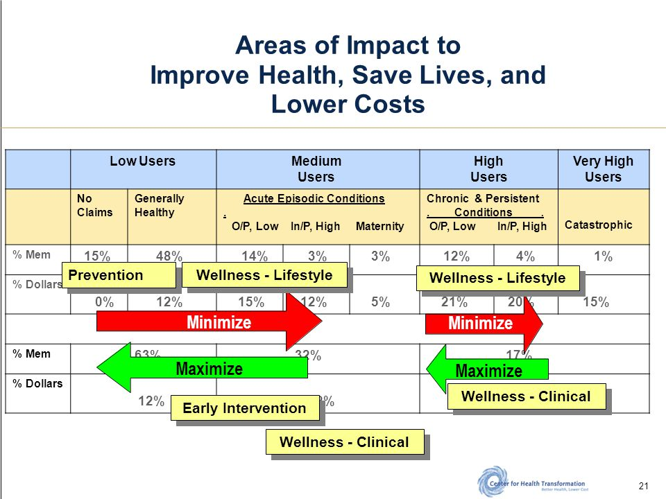 21 Areas of Impact to Improve Health, Save Lives, and Lower Costs Low Users Medium Users High Users Very High Users No Claims Generally Healthy Acute Episodic Conditions.