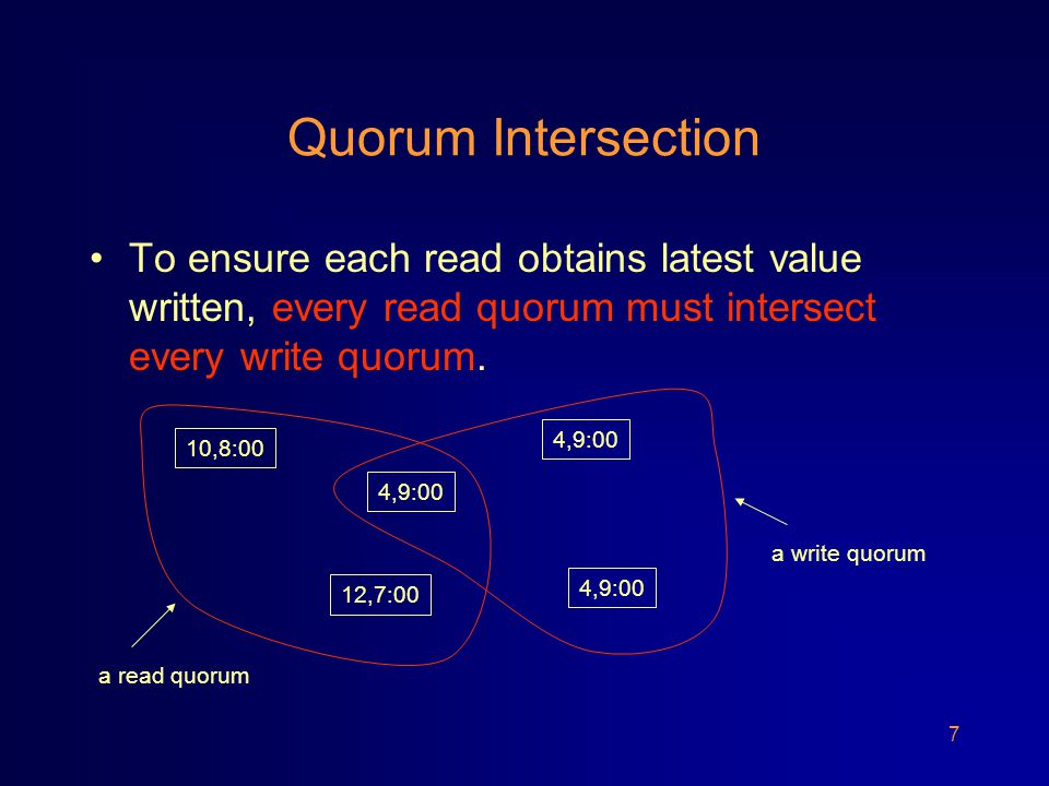 38 Outline The Probabilistic Quorum Algorithm (PQA) Abstracting PQA into Random Register (RR) Using RRs in Iterative Convergent Algorithms Monotone RRs and their Performance Simulation Results Conclusions